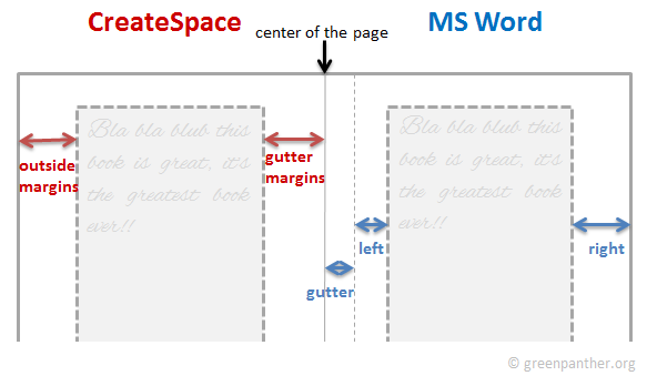CreateSpace vs MS Word gutter margins